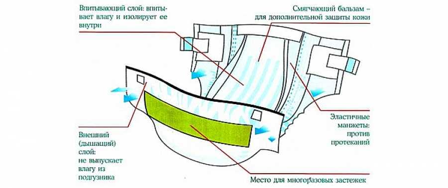 Структура памперса