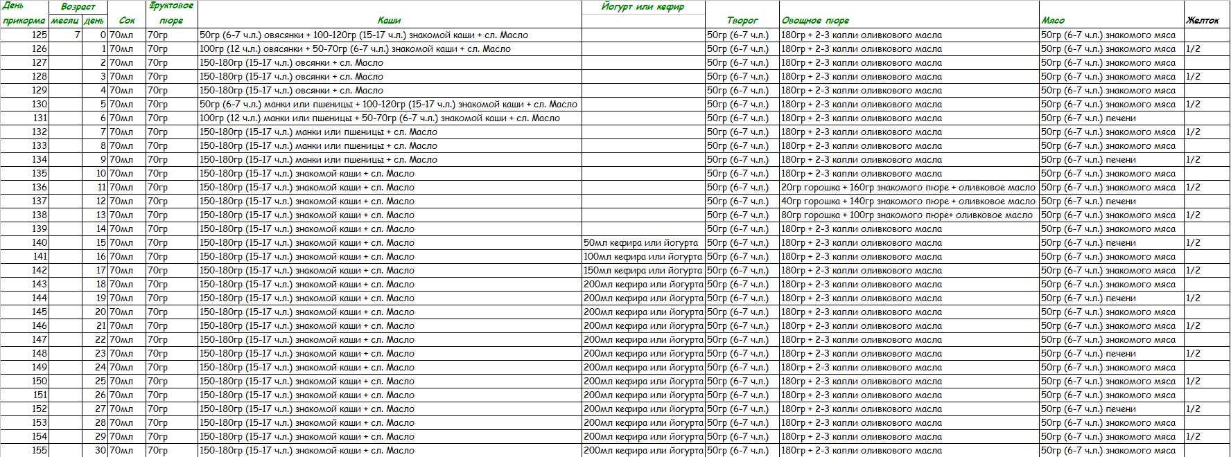 Таблица для составления рациона прикорма малыша в 7 месяцев
