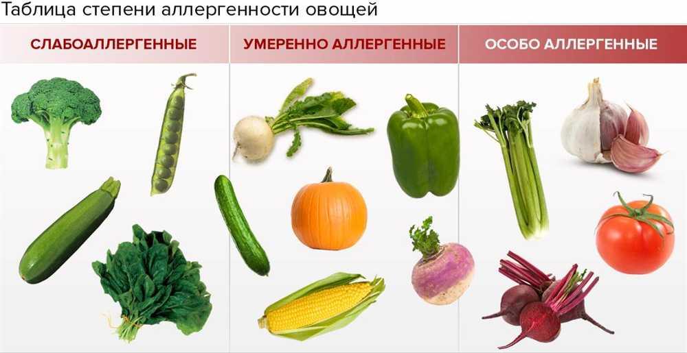 Таблица степени аллергенности для определения овощей в качестве прикорма