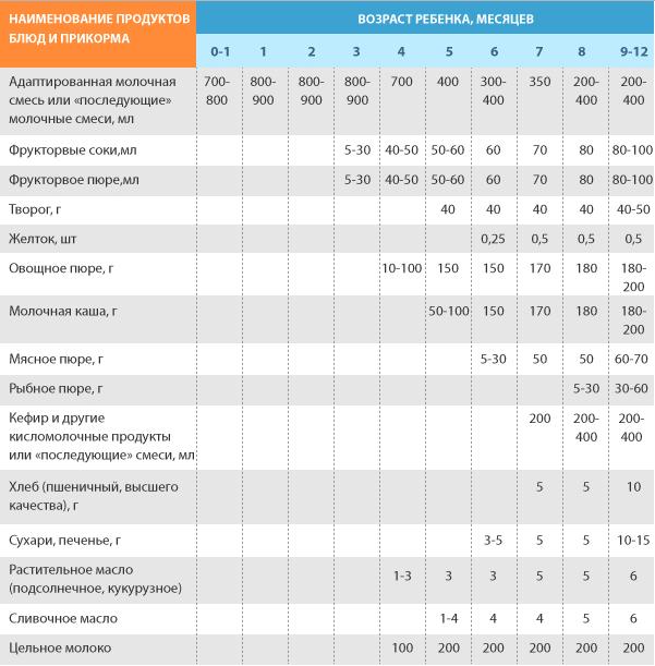 Таблица прикорма для детей